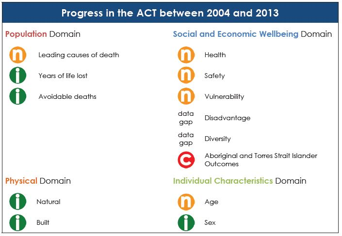 Progress in the ACT between 2004 and 2013